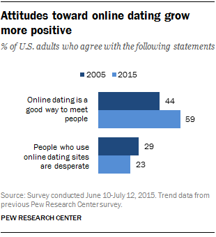 FT_16.02.29_onlineDating_attitudes.png