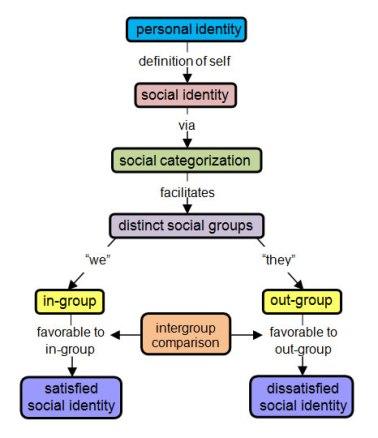 Tajfel's_Theory_of_Social_Identity.jpg